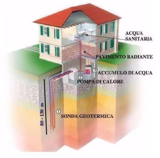 funzionamento pompe di calore geotermiche