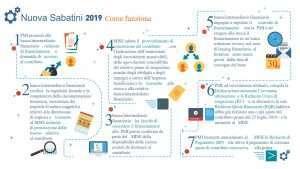 Impianti fotovoltaici: Legge Sabatini 2018