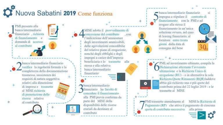 legge Sabatini 2018 fotovoltaico