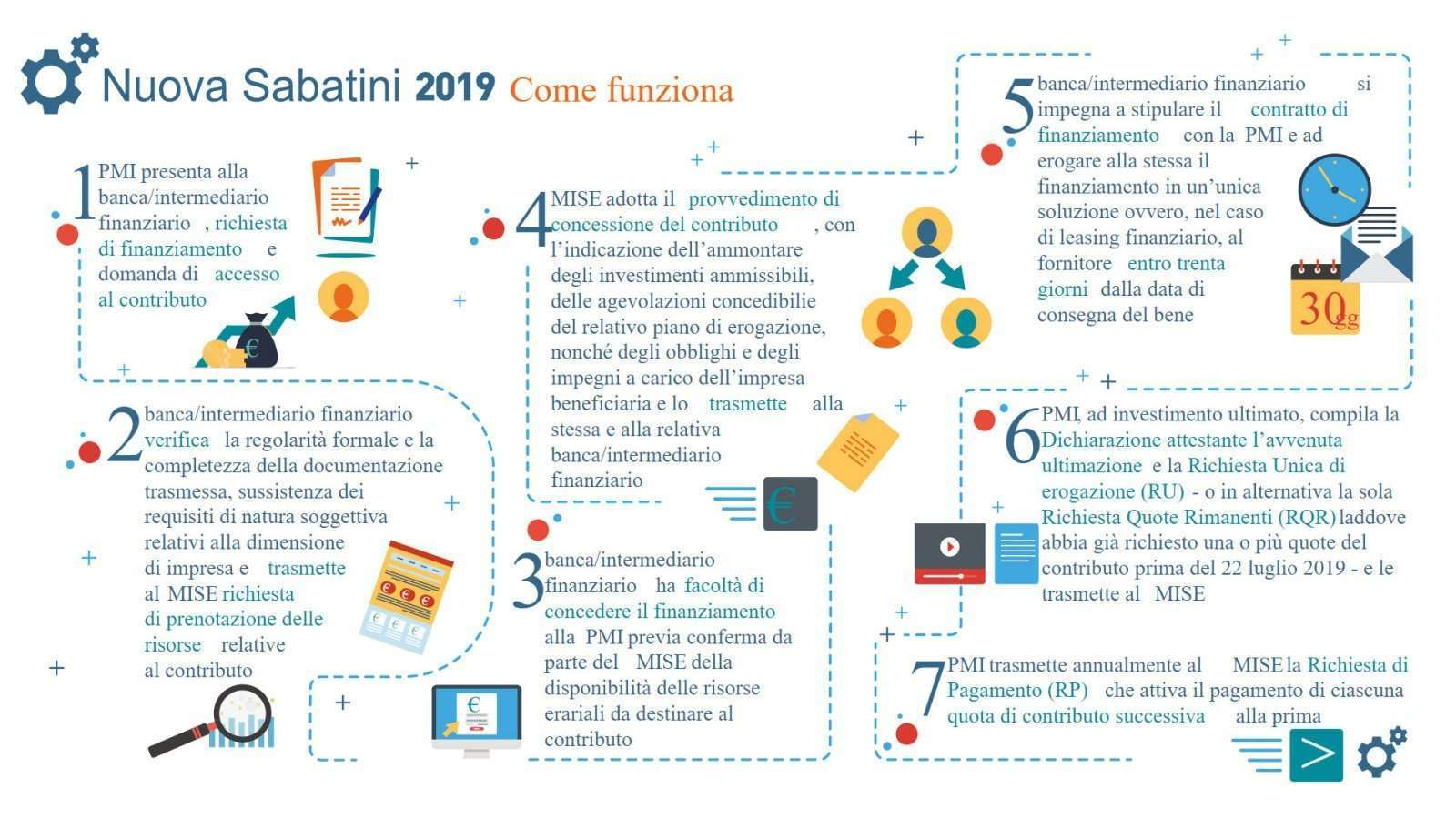 You are currently viewing Impianti fotovoltaici: Legge Sabatini 2018