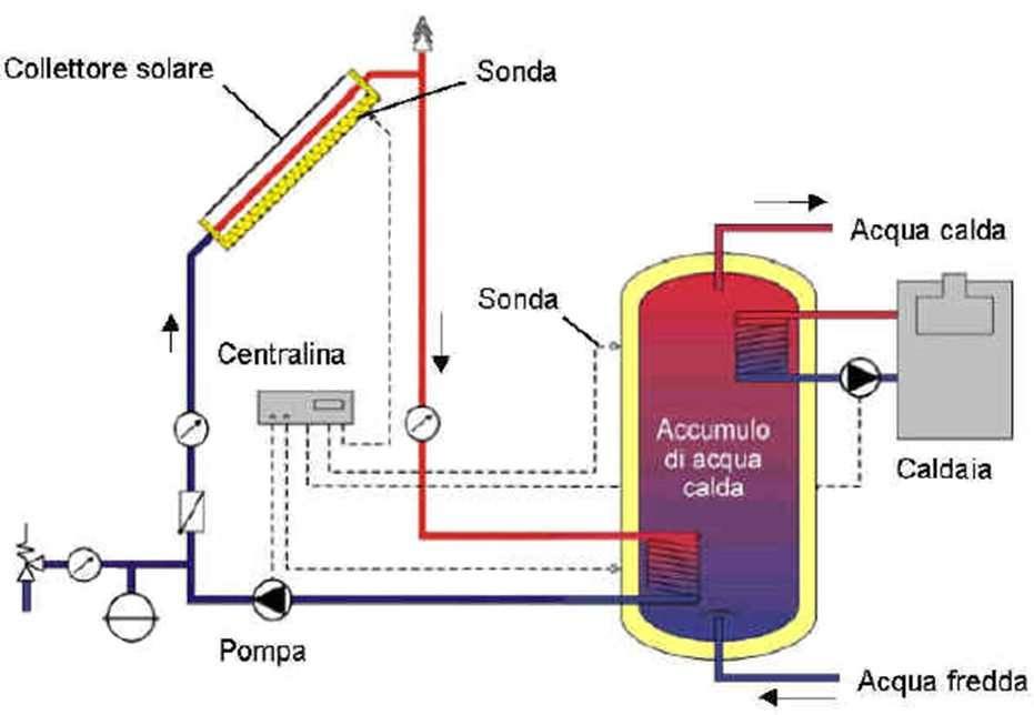 funzionamento pannelli solari termici